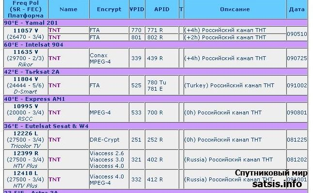Кодировки Cryptoworks Ключи