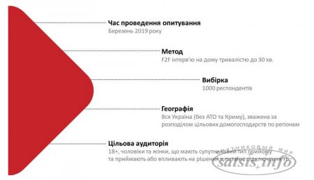 Поэтапный план спутникового кодирования украинских каналов: что, как и когда.